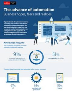 "UiPath, the leading Robotic Process Automation (RPA) software company, is today releasing a new study that reveals the current and future progress of automation in organisations across the world. The survey, entitled The Advance of Automation: business hopes, fears and realities, was developed in collaboration with The Economist Intelligence Unit (The EIU). It questioned senior executives of mid- and large-sized enterprises in the UK, Canada, France, Germany, India, Japan, Singapore and the United States. Results from the survey revealed that the future is bright for the automation of business processes in the UK. The survey was broken down into 'leaders' – those making extensive use of automation technologies – and 'laggards' – those making moderate or limited use of automation. UK respondents were one of four countries populating the leader pack (11%). The other leaders are Germany, France and the US. 67% of UK business executives report being satisfied with the results of their automation initiatives so far – and are experiencing business benefits as a result. 73% of UK firms expect their companies operating costs to improve as a result of automating business processes – whilst 65% predict revenue growth and 62% forecast increased profitability. As a nation, the UK is ahead of the curve when it comes to business automation. Nearly half (48%) of UK businesses describe their use of automation as 'extensive', whilst 48% describe their organisation's progress with automation as advanced. 15% consider their progress to be very advanced. Globally, over 90 percent of businesses already use technology to automate business processes, companies in every industry surveyed – including manufacturing, healthcare and financial services – find value in it. Furthermore, nearly one-in-ten businesses (88 percent) worldwide believe that automation will accelerate human achievement. There are few fields of organisational activity that are untouched by automation. That's because it's enabling businesses in every industry around the world to drive efficiencies by replacing manual tasks with automated ones. In the UK, the share of business processes currently being automated is being dominated by IT operations (67%), followed by administrative work and office management (60%) and customer service (58%). Key benefits observed from business process automation globally include: · Focused employee attention on less repetitive, mundane tasks (91 percent) · Increased capacity to handle volume (91 percent) · New revenue sourcing (85 percent). 84 percent of respondents globally report that the c-suite is the driving force behind automation initiatives for their business, with automation responsibility rolling up to the CEO (22 percent), CTO (29 percent) and CIO (17 percent). Over 70 percent of c-suite respondents also report that RPA and AI are a high or essential priority to meet their strategic objectives, predicting that it will make them more competitive as a business. Specifically, RPA is an extremely high priority to meet strategic objectives for 70% of UK businesses. ""Business usage of automation is accelerating and widening to create opportunities for growth, and is encouraging greater creativity and innovation from employees as a result. We are pleased to see that business process automation has made considerable headway – but there is clearly room for organisations to improve their use of automation. We look forward to helping businesses drive their automation further, given the massive benefits they could experience as a result,"" Bruno Ferreira, Area Vice President, UK & Ireland. There are still challenges that companies face when automating business processes. In Europe, data privacy and security concerns (32%) top the list of hurdles, whilst employee resistance is a close second (31%). This shows a crucial need for change management – and accordingly, 38% of UK firms consider providing education and upskilling as an important consideration for implementing business process automation. To enable companies to meet and advance their automation efforts, UiPath is delivering the leading RPA platform to create an automation first mindset – driving corporate boards and c-level executives to think and discuss ""automation first"", as they have previously done with ""mobile first"" and ""cloud first""."