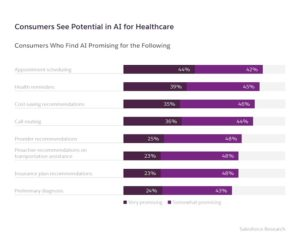 Patient Want AI for Better Access and Personalization in Healthcare
