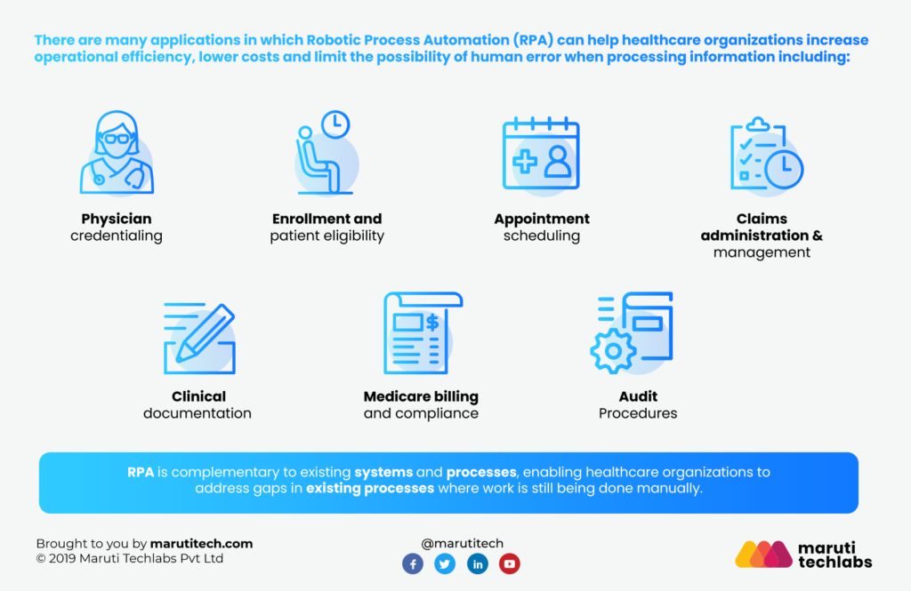 RPA in Healthcare - GAP