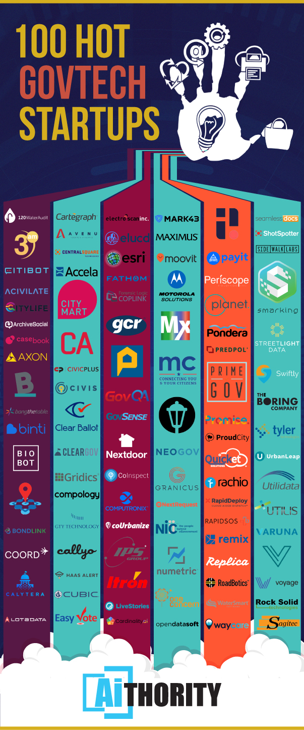 100 Emerging GovTech Startups You Should Know About