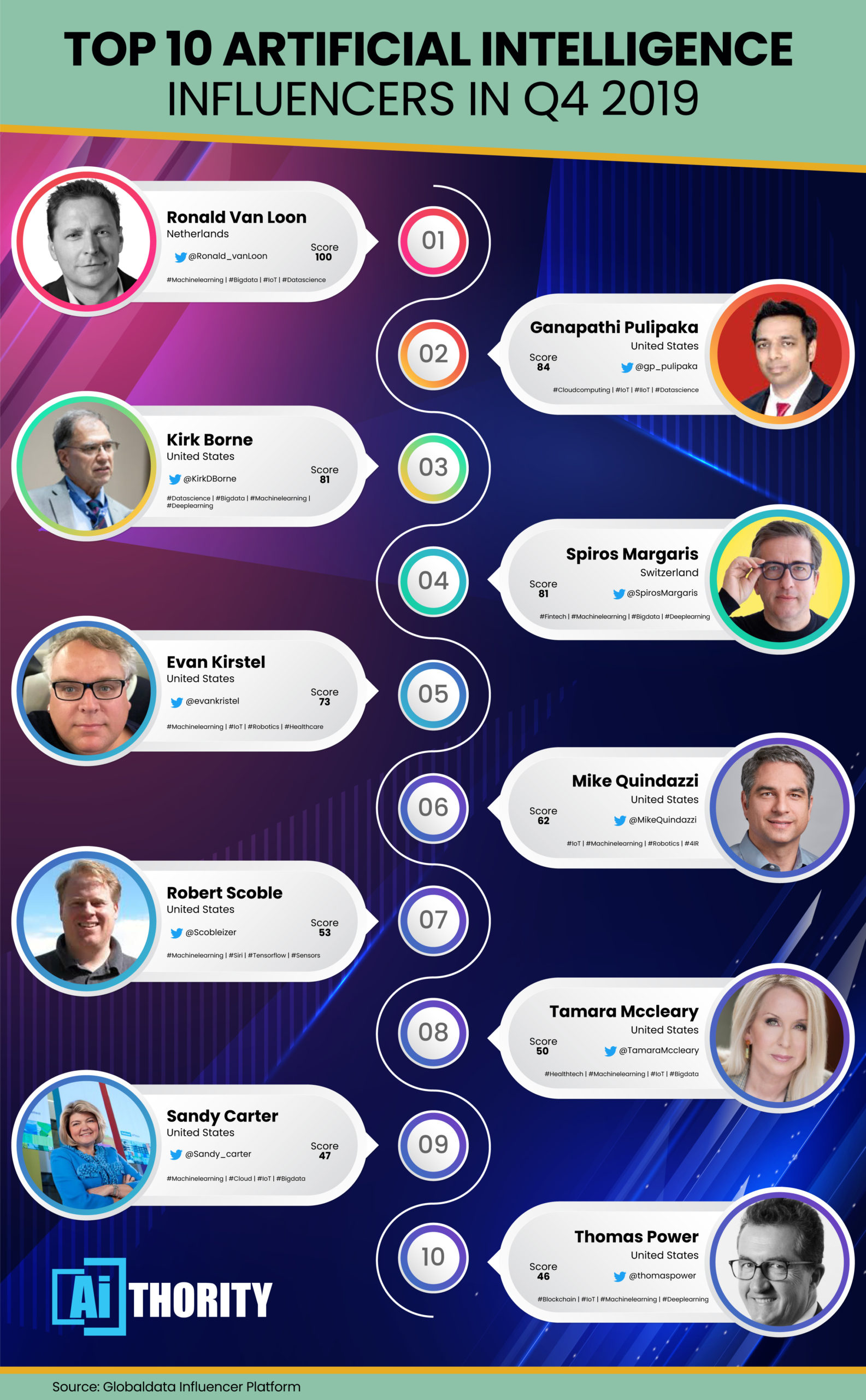 GlobalData Reveals Top 10 Artificial Intelligence Influencers in Q4 2019