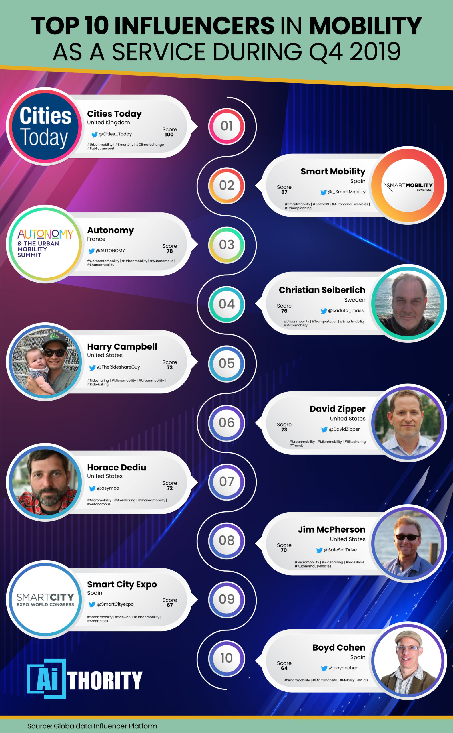 GlobalData Reveals Top Ten Mobility as a Service Influencers in Q4 2019