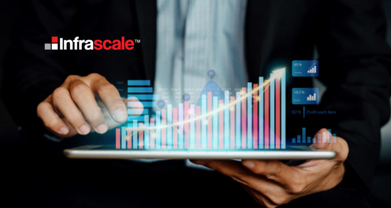 Infrascale Announces Key Leadership Hires and Additional Funding to Support Accelerated Growth